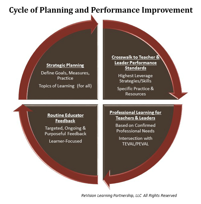 CycleofPlanningandPerformanceImprovement_Graphic_CYCLE